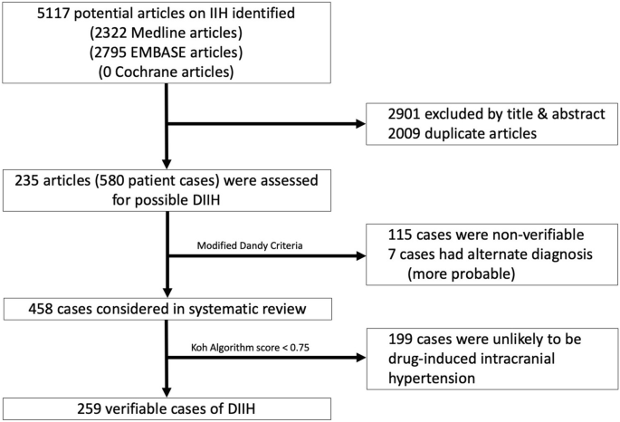 Drug-Induced Intracranial Hypertension: A Systematic Review and Critical  Assessment of Drug-Induced Causes   SpringerLink