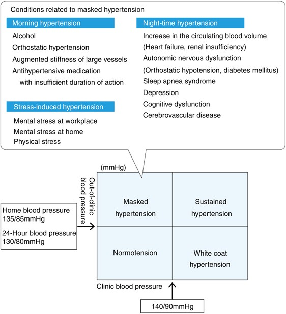Chapter 11. Treatment of hypertension under special conditions |  Hypertension Research