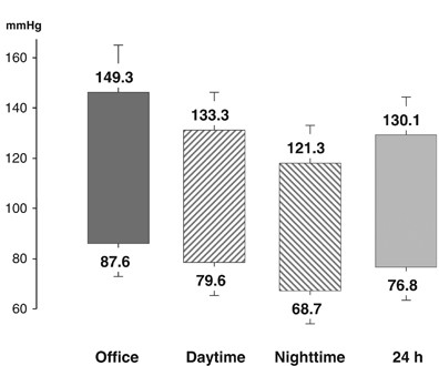 Prevalence of white-coat and masked hypertension in national and  international registries | Hypertension Research