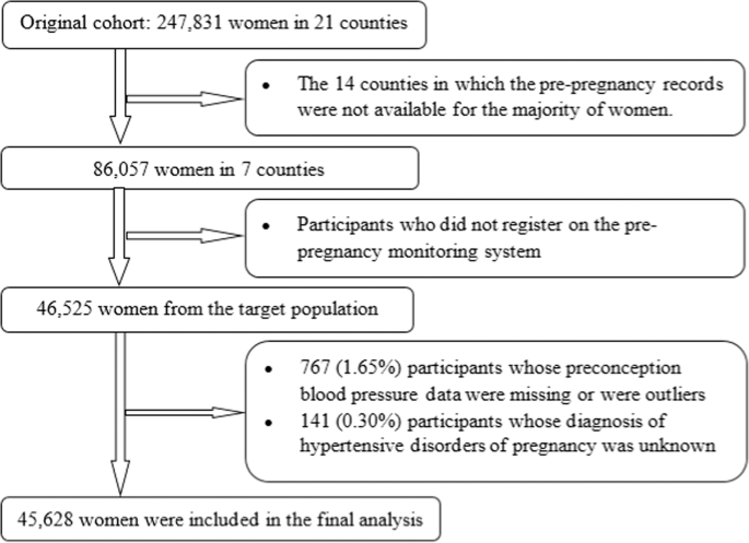 Preconception blood pressure and risk of gestational hypertension and  preeclampsia: a large cohort study in China | Hypertension Research