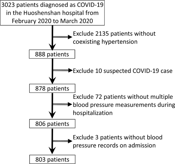 Blood pressure control and adverse outcomes of COVID-19 infection in  patients with concomitant hypertension in Wuhan, China | Hypertension  Research