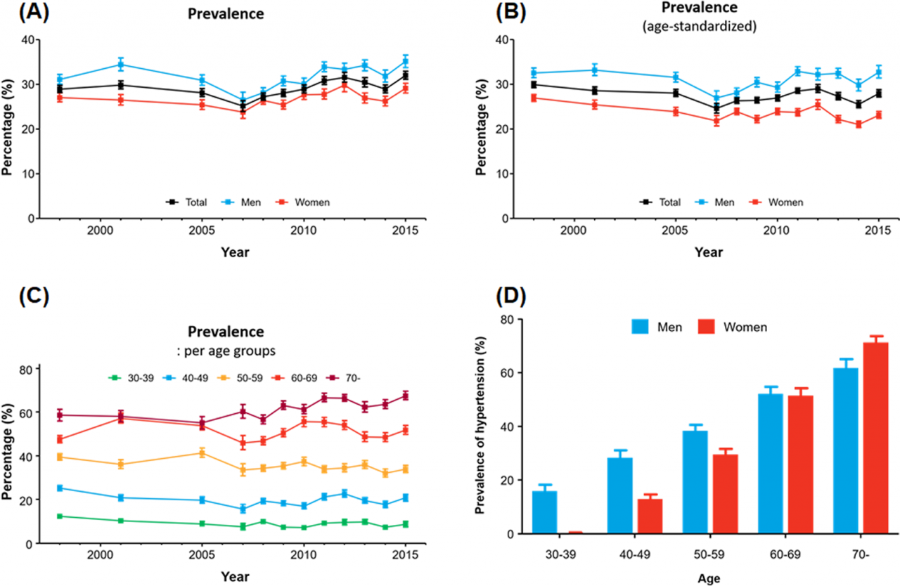 Prevalence, Awareness, Treatment, and Control of Hypertension in Korea |  Scientific Reports