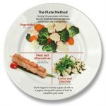 Portion size | Healthy eating, Healthy, Healthy recipes