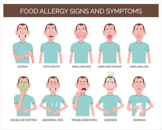 Food Allergies Explained: Symptoms, Causes, Diagnosis, IgE and more