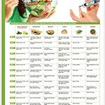 Dr.Madhu Amrit - Indian Diet Plan For Diabetes Food Item Amount Protein(g)  Calories (kcal) EARLY MORNING Fenugreek seeds with 1 cup of water – – – Tea  (without sugar) 1 cup 4