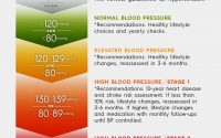 New Blood Pressure Guidelines Should Clarify Your Status -- What To Do  About It   HuffPost Life