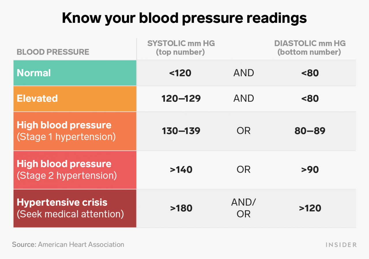How to read your blood pressure and understand what it means for you