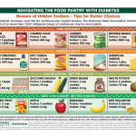 Navigating the Food Pantry with Diabetes - MSU Extension