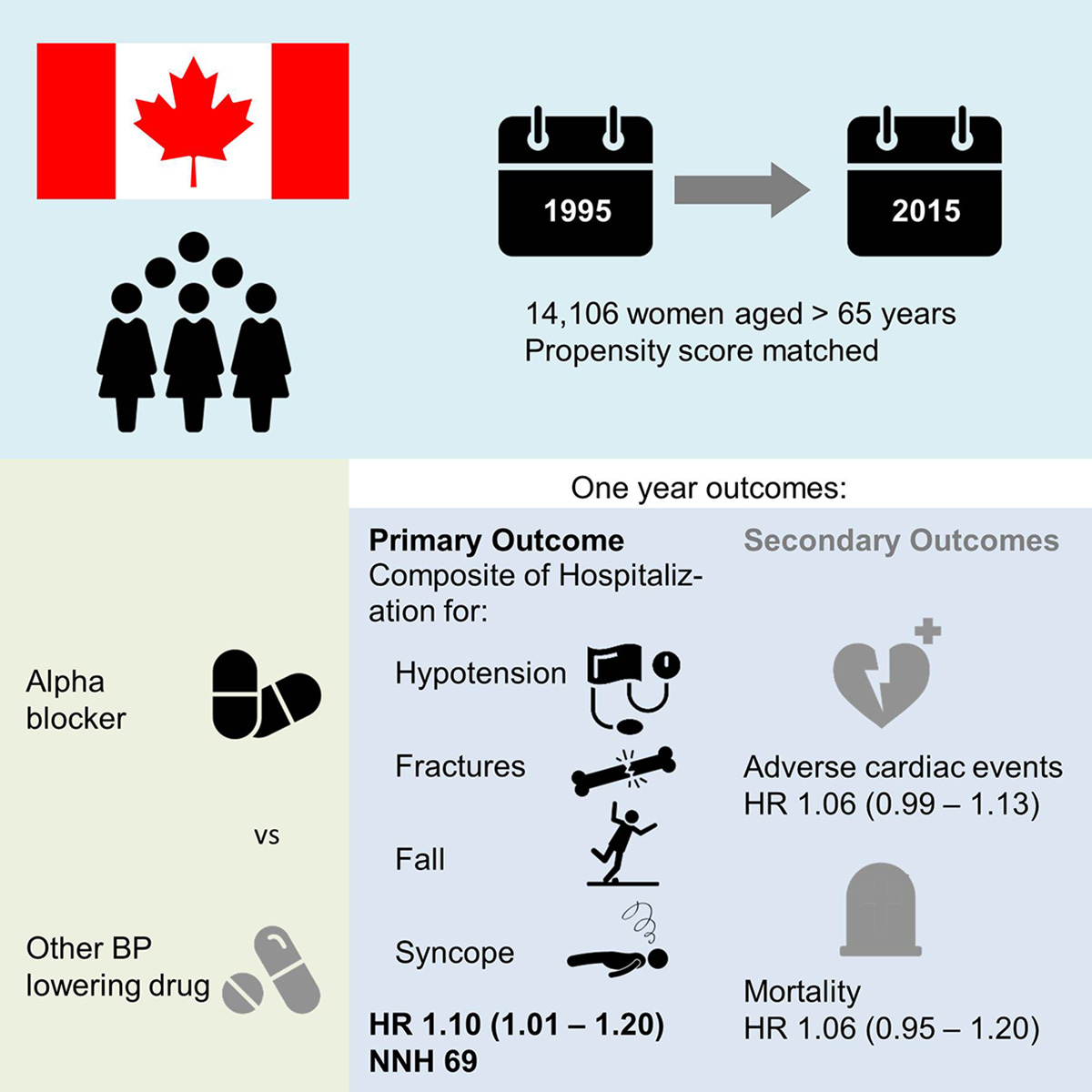 Alpha-Blocker Use and the Risk of Hypotension and Hypotension-Related  Clinical Events in Women of Advanced Age | Hypertension