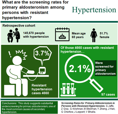 Screening Rates for Primary Aldosteronism in Resistant Hypertension    Hypertension