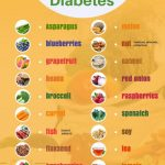 Outstanding Health information are available on our website. look at this  and you will not be sor… | Diabetic food list, Diabetic diet food list, Diabetes  diet plan