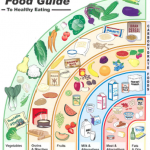 Diabetes Food Guide - Diabetes Management and Food