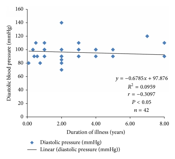 Evaluation of Prothrombin Time and Activated Partial Thromboplastin Time in Hypertensive  Patients Attending a Tertiary Hospital in Calabar, Nigeria