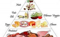 ▷ Diabetes Food Chart - (Updated - 2020)