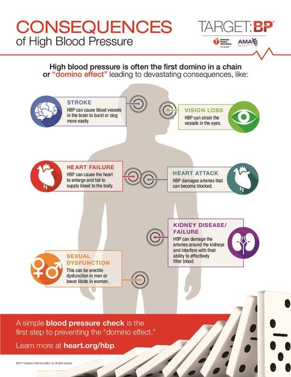 Complications of High Blood Pressure - Northern Nevada HOPES