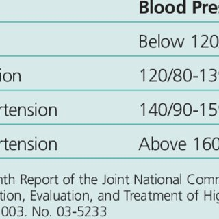 PDF) White Coat Hypertension: Considerations During Health Assessment