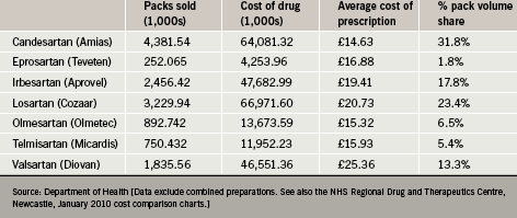 Costs and benefits of ARBs in practice - The British Journal of Cardiology