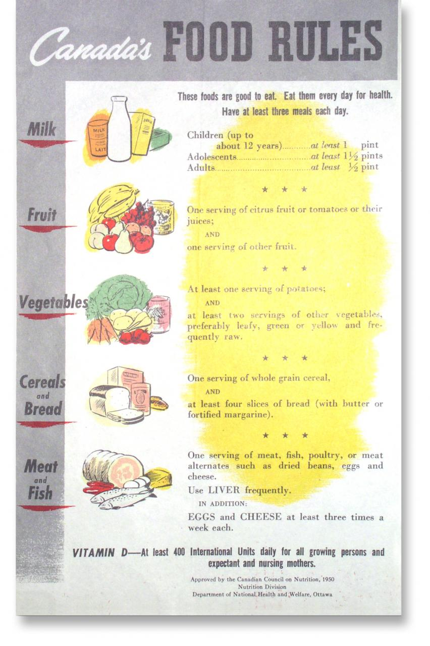 Canada's Food Guide – Food For Health