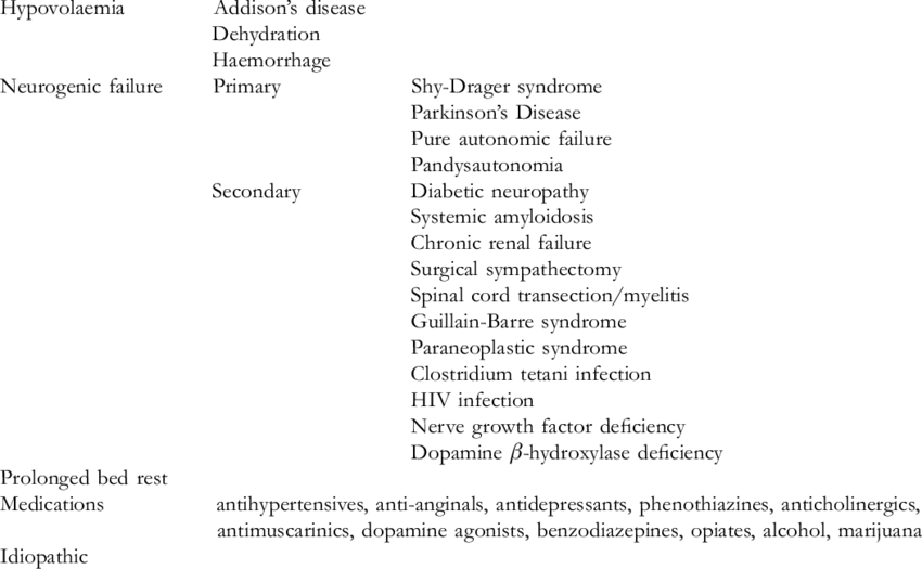 Causes of orthostatic hypotension   Download Table