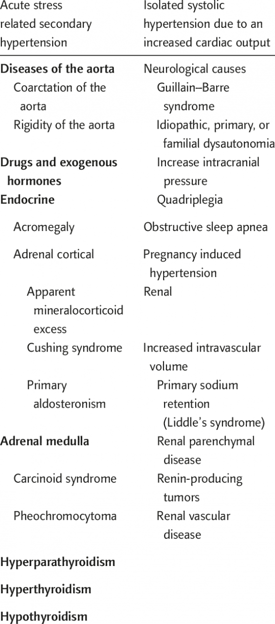 Causes of secondary hypertension | Download Table
