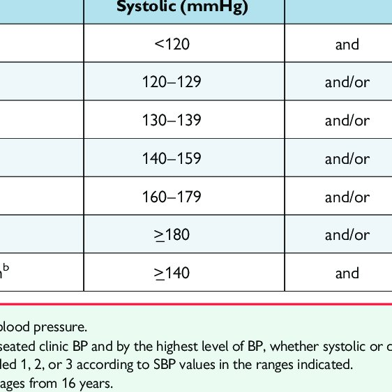 Classification of office blood pressure a and definitions of...   Download  Table