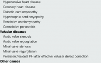 Classification of pulmonary hypertension (PH) owing to left heart...    Download Table