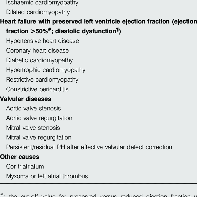 Classification of pulmonary hypertension (PH) owing to left heart... |  Download Table