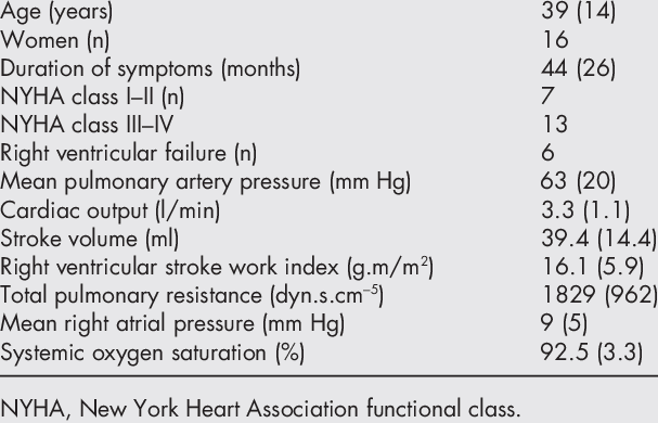 Clinical and haemodynamic characteristics of 20 patients with primary...    Download Table