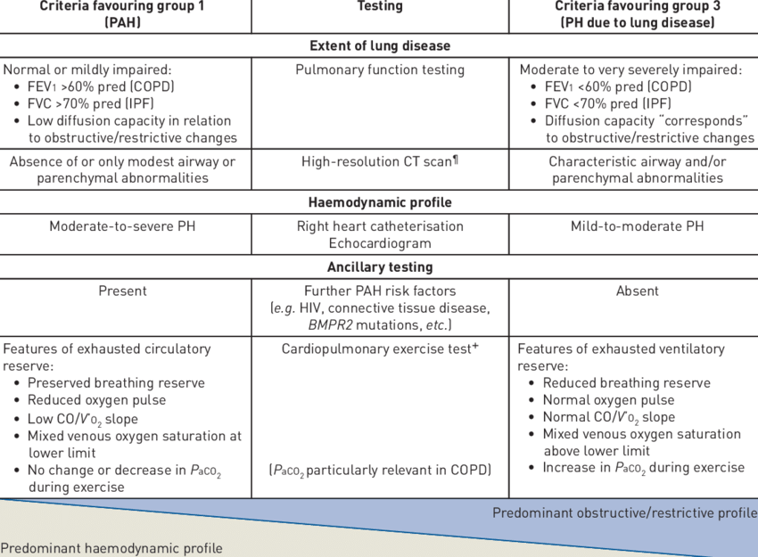 Criteria favouring group 1 versus group 3 pulmonary hypertension (PH) #    Download Table