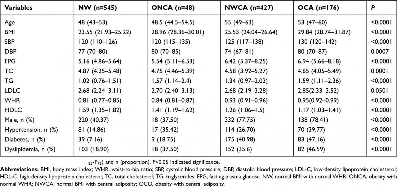 The Association Between Normal BMI With Central Adiposity And Proinfla |  DMSO