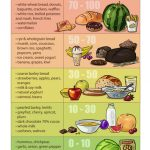 The Pros and Cons of the Glycemic Index and Glycemic Load - The  Unconventional Dietitian