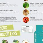 Diabetes: Food Cheat Sheet (Infographic)   Genesis Healthcare System