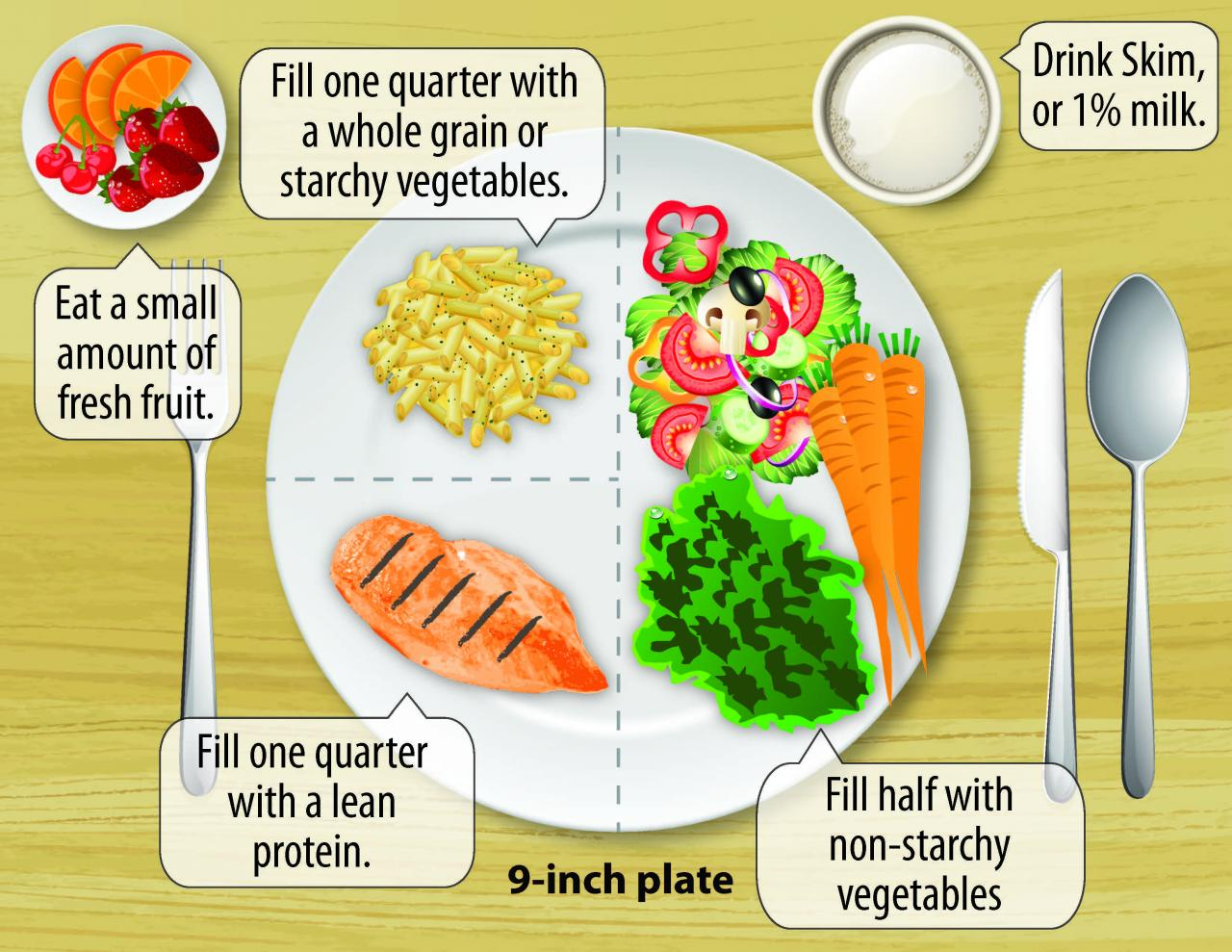 Use a Plate to Help Manage Your Diabetes - UF/IFAS Extension Marion County