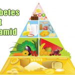 Diabetes Food Pyramid: Perfect Diabetic Meal Plan to Manage High Blood  Sugar - Breathe Well-Being