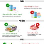 Diabetic Patient Diet Chart for Managing Diabetes: Foods to Eat, Foods to  Avoid [INFOGRAPHIC]