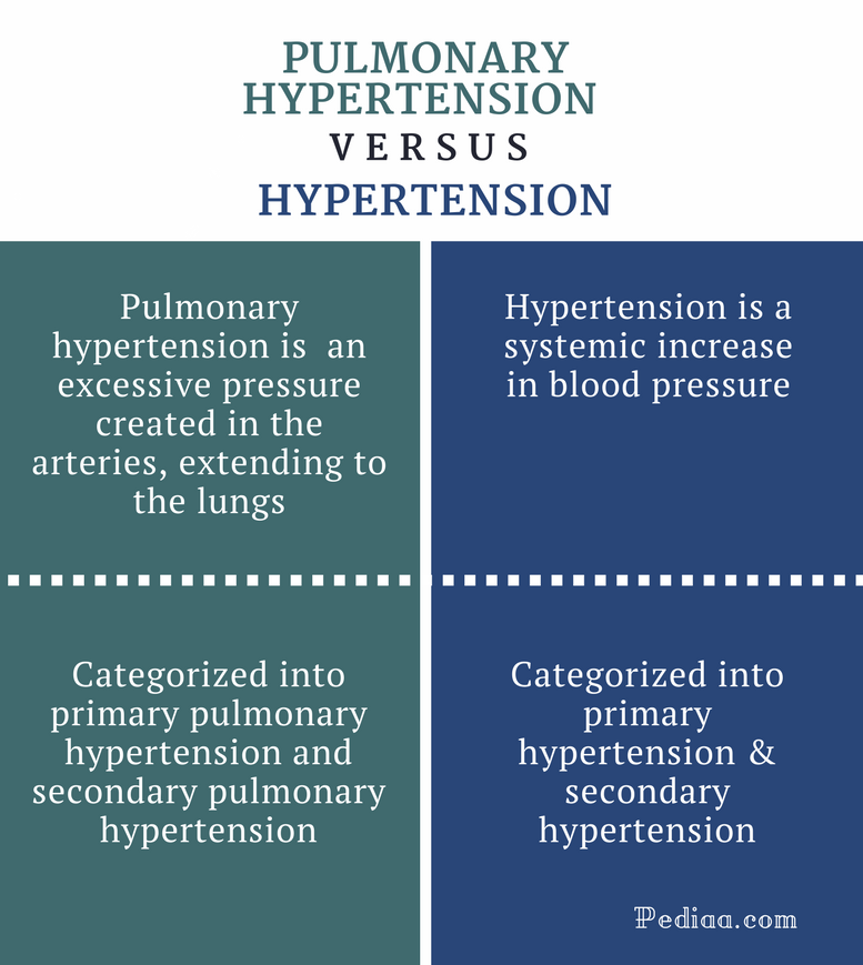 Difference Between Pulmonary Hypertension and Hypertension   Definition,  Types, Causes, Signs and Symptoms