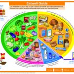 The Eatwell Guide: What does it mean for diabetes?   Diabetes UK