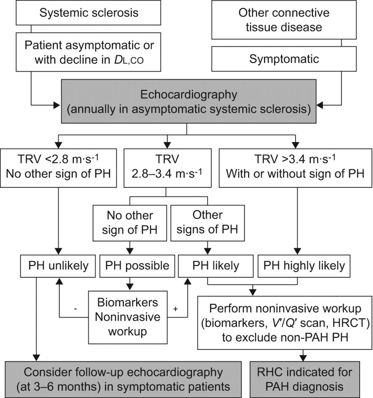 Screening for pulmonary arterial hypertension in systemic sclerosis    European Respiratory Society