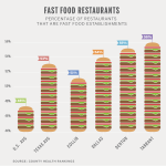 Fast Food Restaurants By County - D Magazine