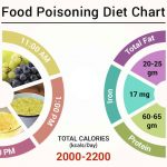 Diet Chart For food poisoning Patient, Food Poisoning Diet chart   Lybrate.
