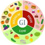 Nutrition: how to eat well with Type 1 diabetes   dbl-diabetes