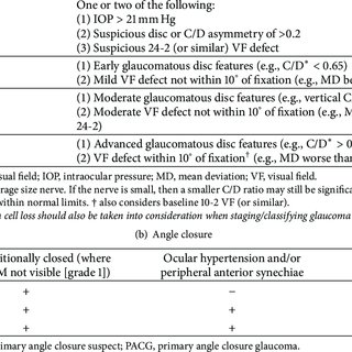 Glaucoma classification according to severity of the disease. (a)...    Download Table