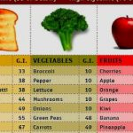 What they talk about – glycemic index foods International Diabetes  Association