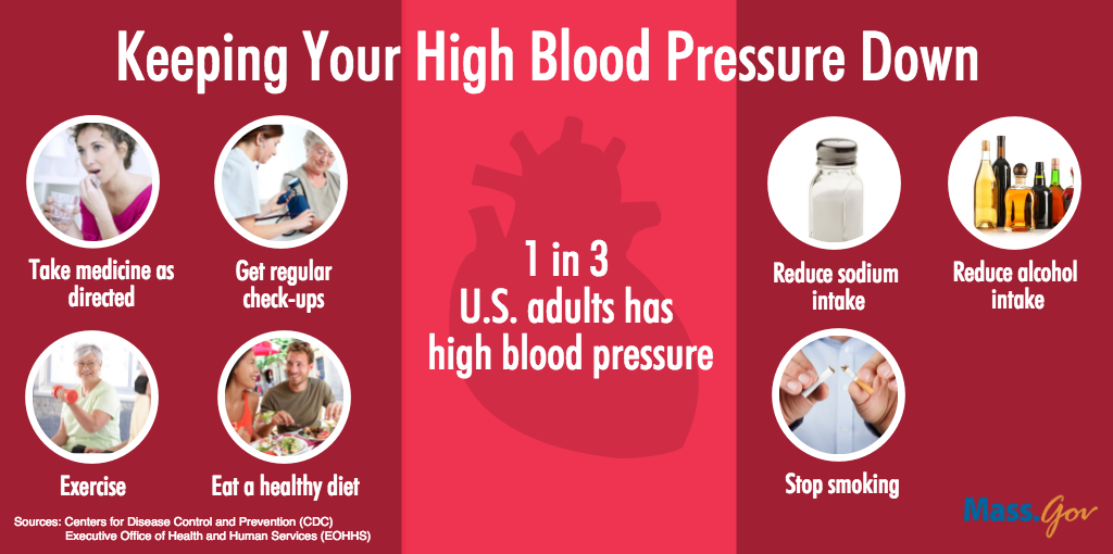 High Blood Pressure: What It Is and What You Can Do About It   Mass.Gov Blog
