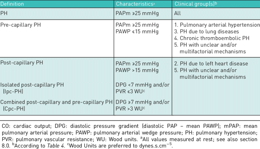 Haemodynamic definitions of pulmonary hypertension a | Download Table