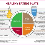Food self- management to prevent type 2 diabetes risk