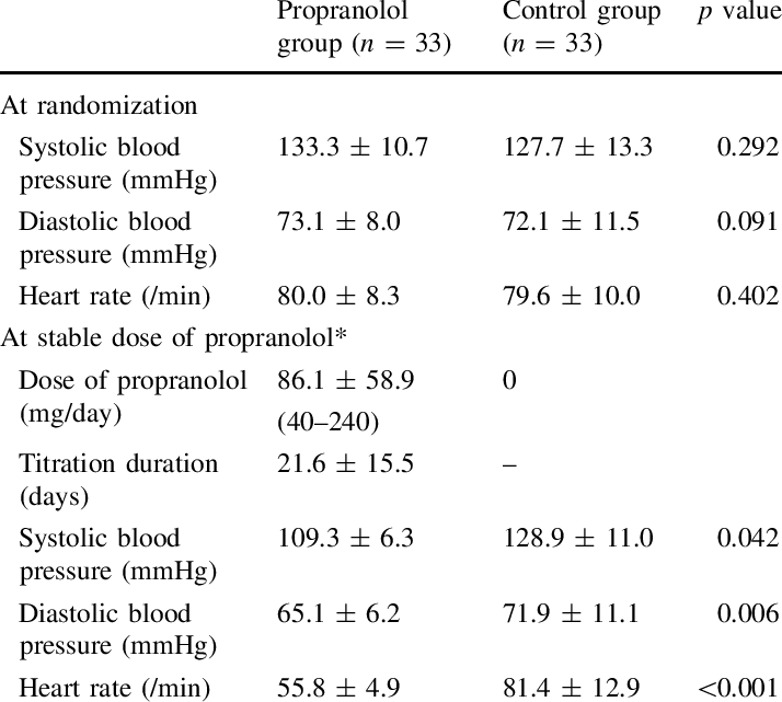 Heart rate and blood pressure in the propranolol group or control group    Download Table