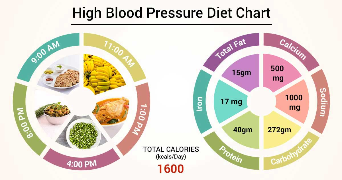 Diet Chart For High Blood Pressure Patient, High Blood Pressure Diet chart  | Lybrate.