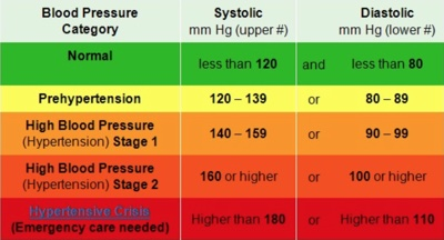 High Blood Pressure /Hypertension - Advanced Cardiology and Primary Care LLC