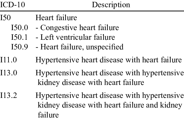 ICD-10 codes consistent with congestive heart failure | Download Scientific  Diagram